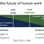 the future of human work