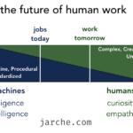 the future of human work