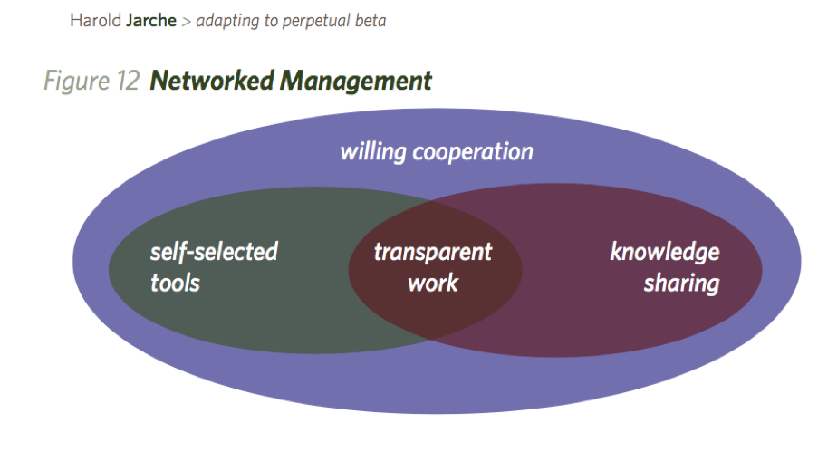 network-era-management-sm