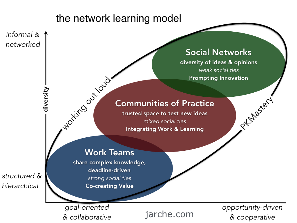 network-learning.001