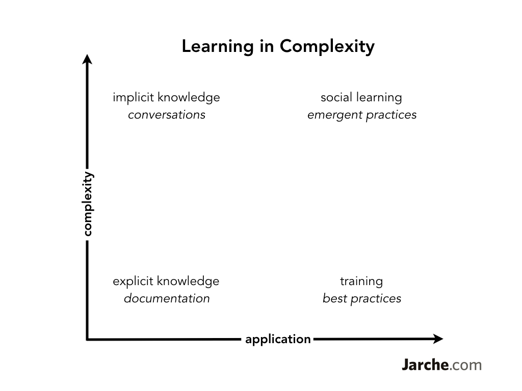 learning-complexity