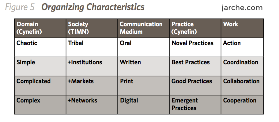 org characteristics