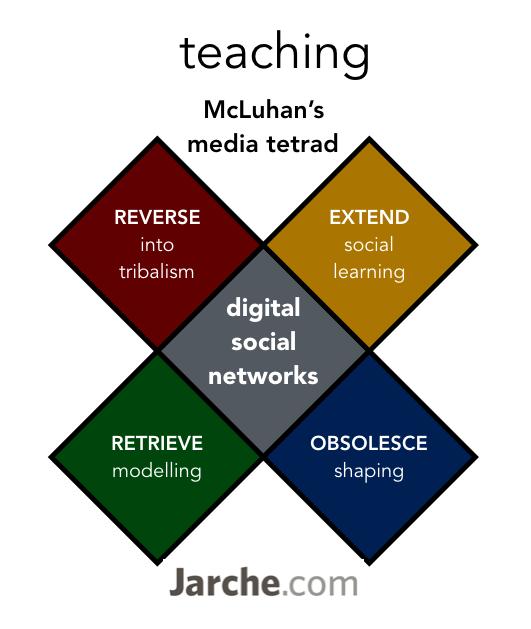 media tetrad