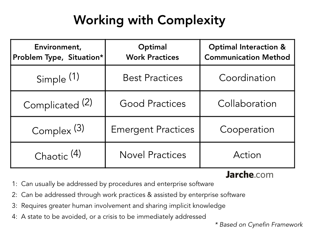 working-complexity