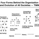 principles and models for the network era