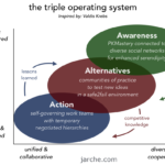 a triple operating system