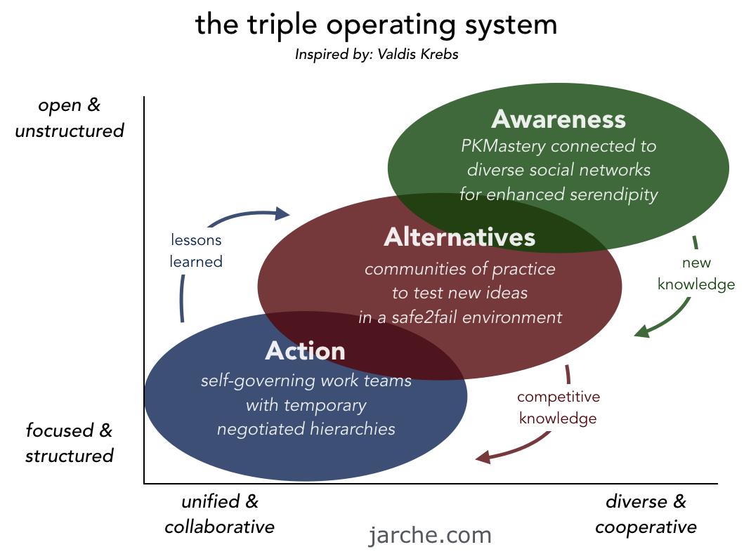Triple-OS-2016