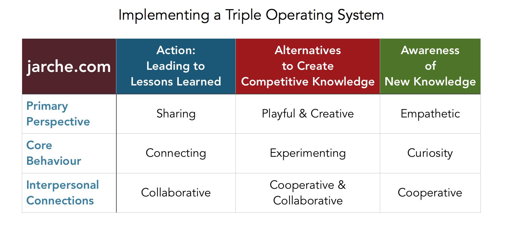 TripleOS-implement