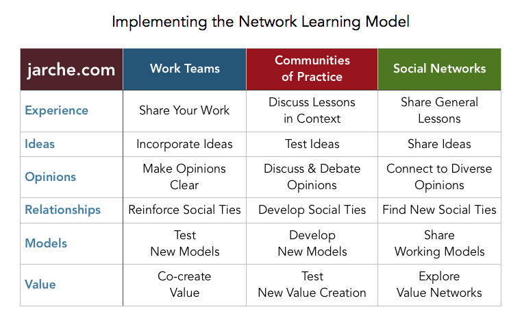 implementing-network-learning