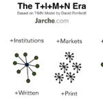 hierarchy shift