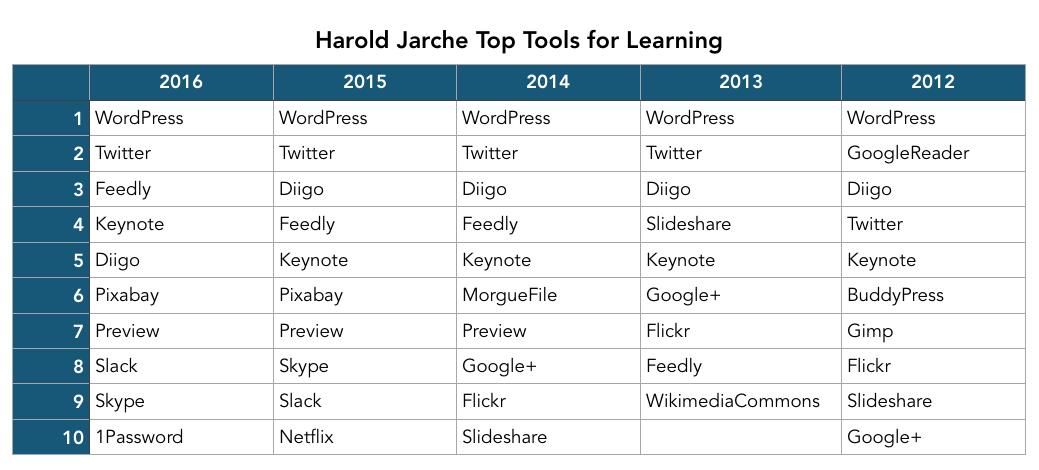 top-tools-2016