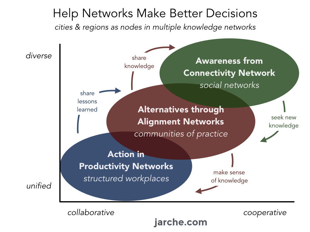 More on Network Types: a network perspective
