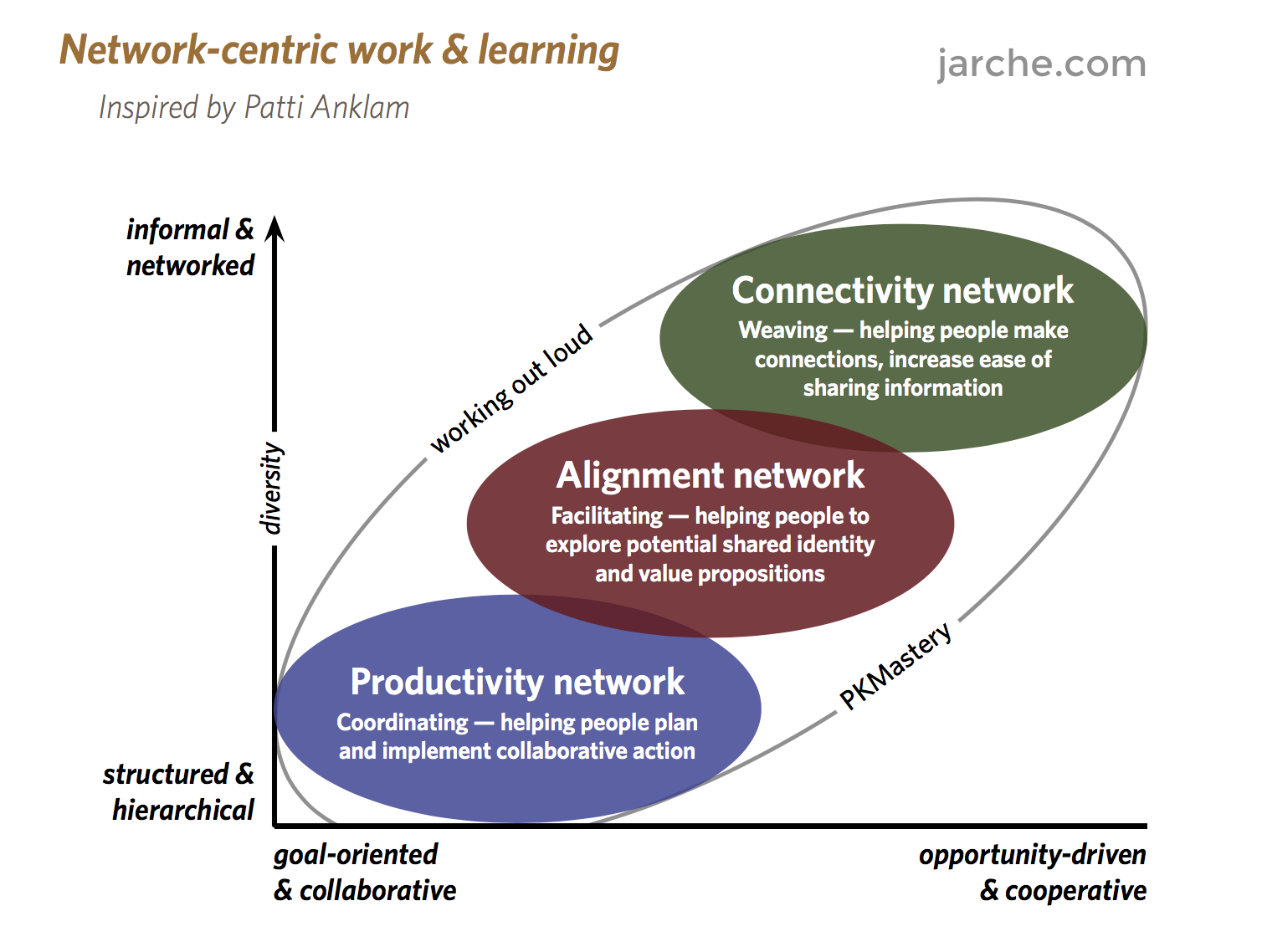 network-centric-work-learning