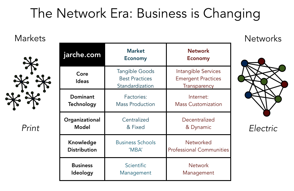 network-era-change
