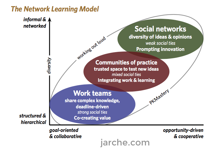 network-learning-model