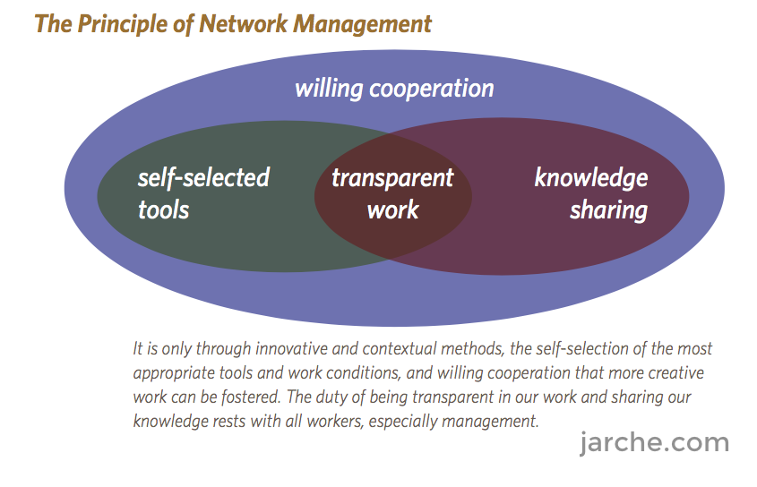 principle-network-management