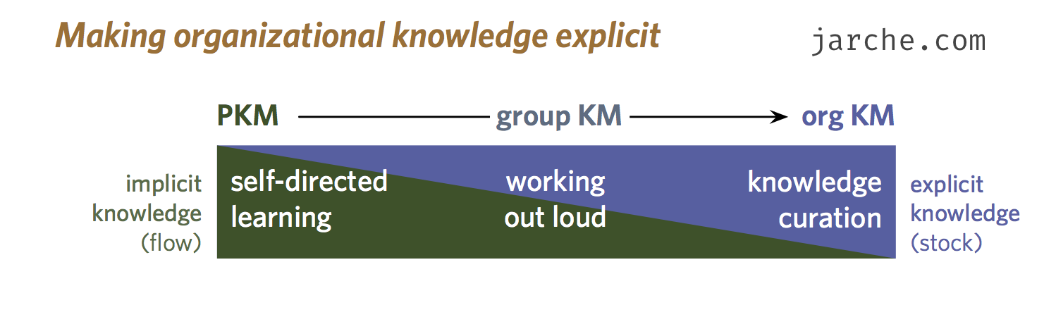 making-organizational-knowledge-explicit