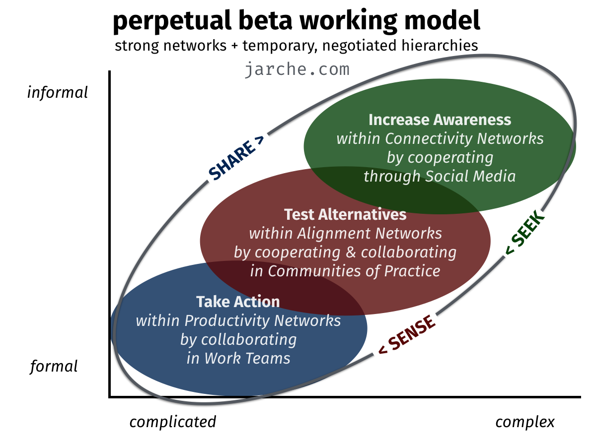 perpetual-beta-working-model-2016