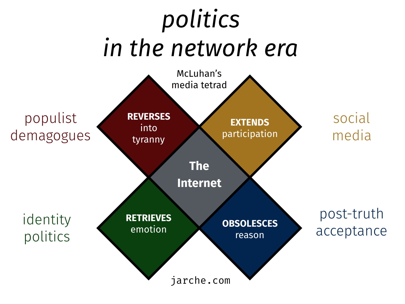 politics-network-era