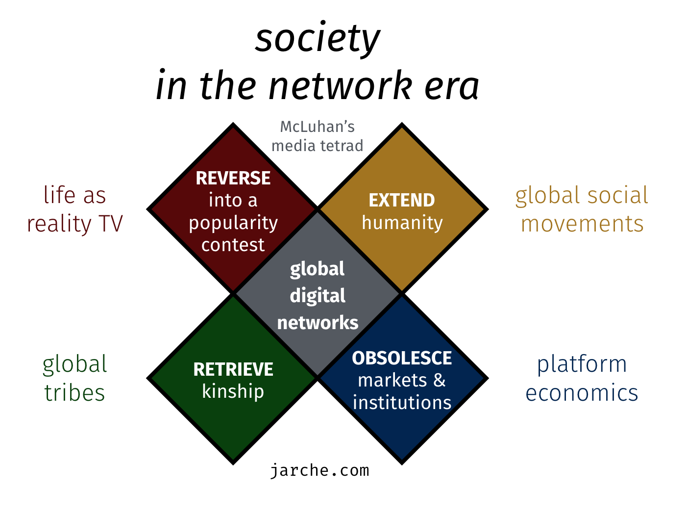 society-network-era