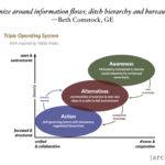 designing the emergent organization