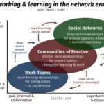 closing the learning-knowledge loop
