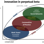 bias thwarts innovation