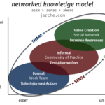 networked knowledge creates value