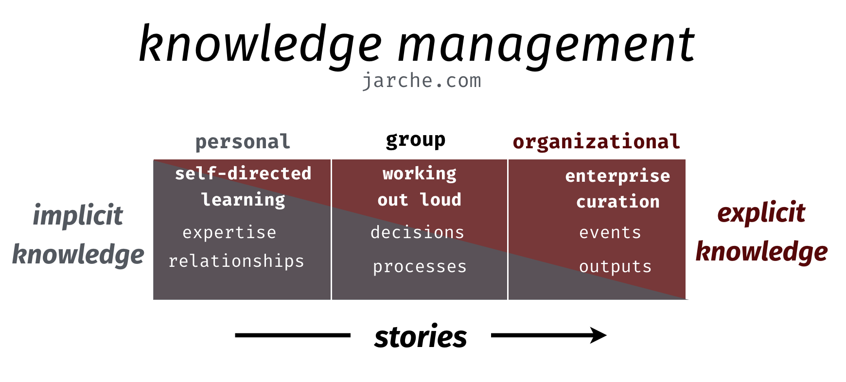 knowledge management frame work The ultimate tool for developing your knowledge management apqc's knowledge management framework outlines the stages of km strategy implementation along.