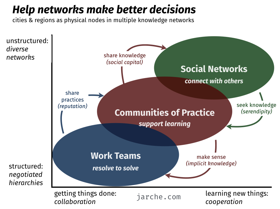 cities as learning networks