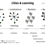 network learning cities