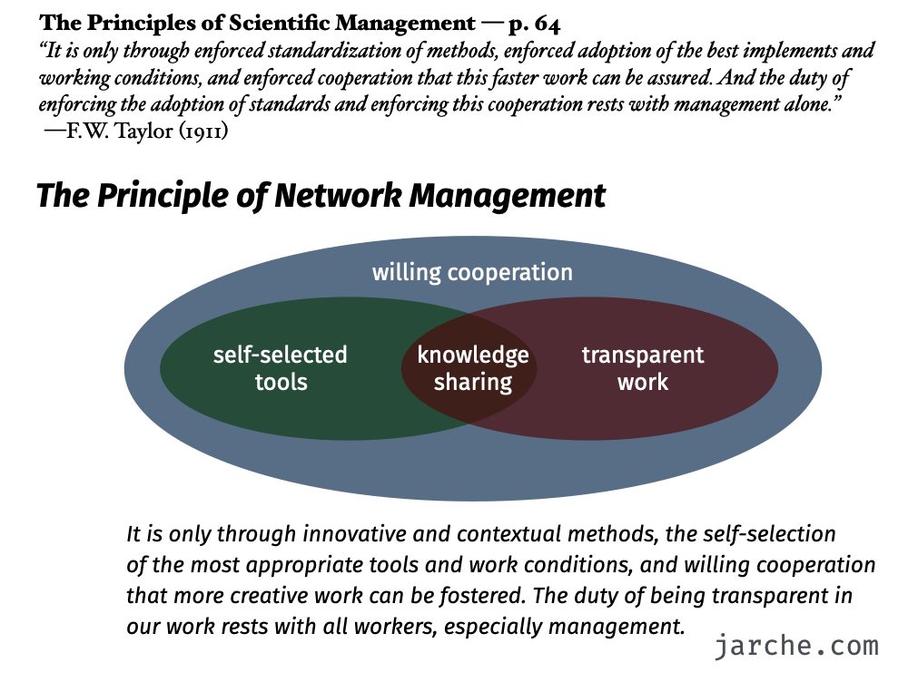 principle of network management