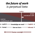 the future of work is perpetual beta