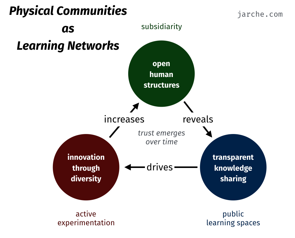 cities learning platforms