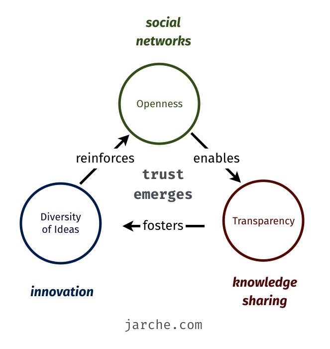 trust emerges