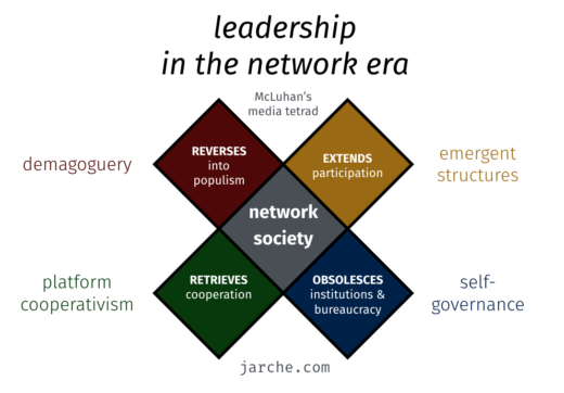 the leader as a social architect