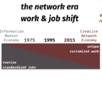 a compass for the future of work