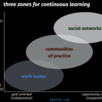 continuous learning to hack uncertainty