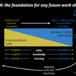 a foundation for the future of work