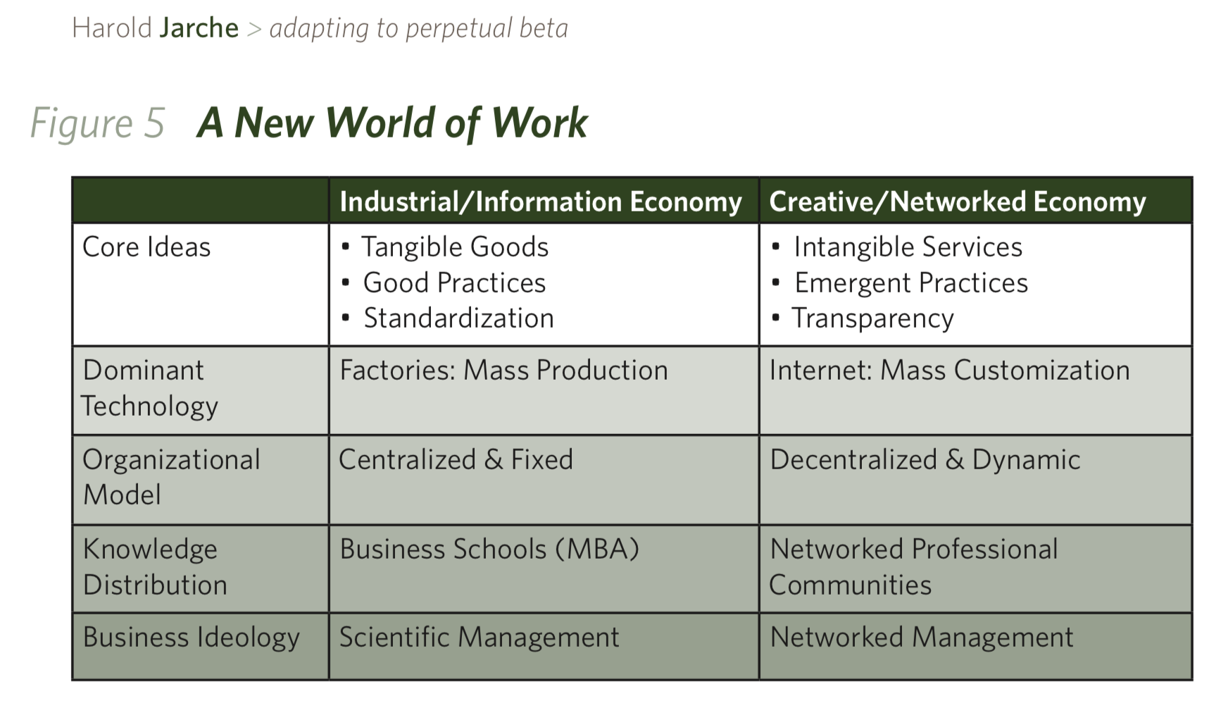 business schools are a technology of the last century
