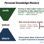 knowledge filters revisited