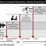 learning for the next industrial revolution
