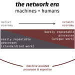 humans working socially