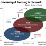learning in complexity and chaos