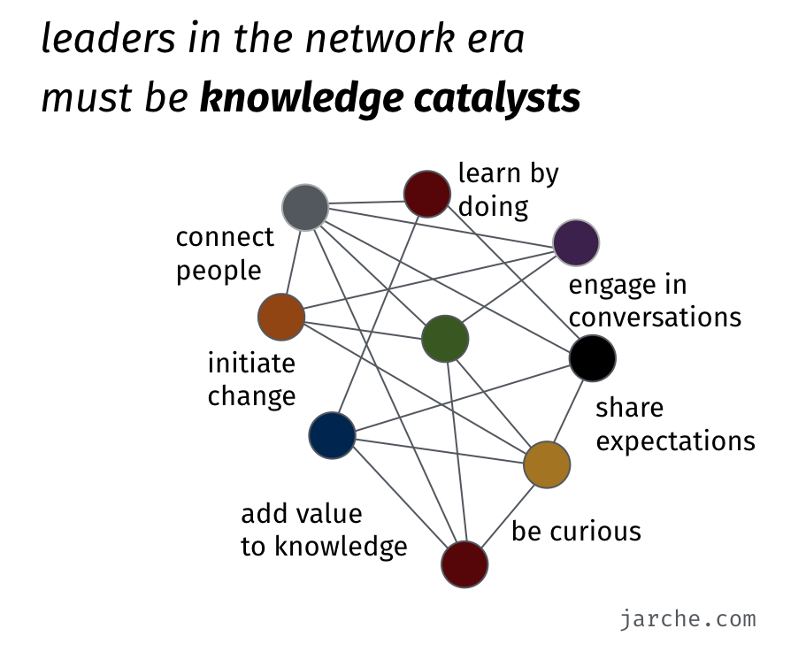 leaders must be knowledge catalysts