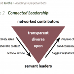 connecting leadership
