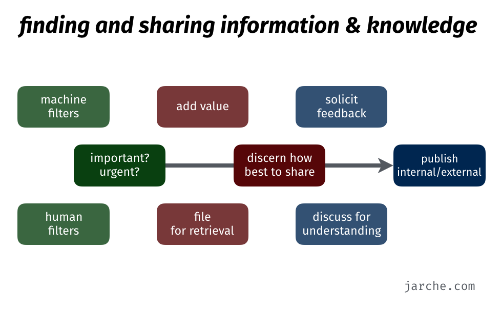 finding and sharing information