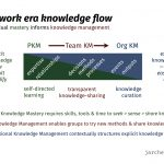 Scaling knowledge