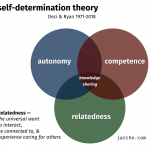 relatedness for knowledge sharing