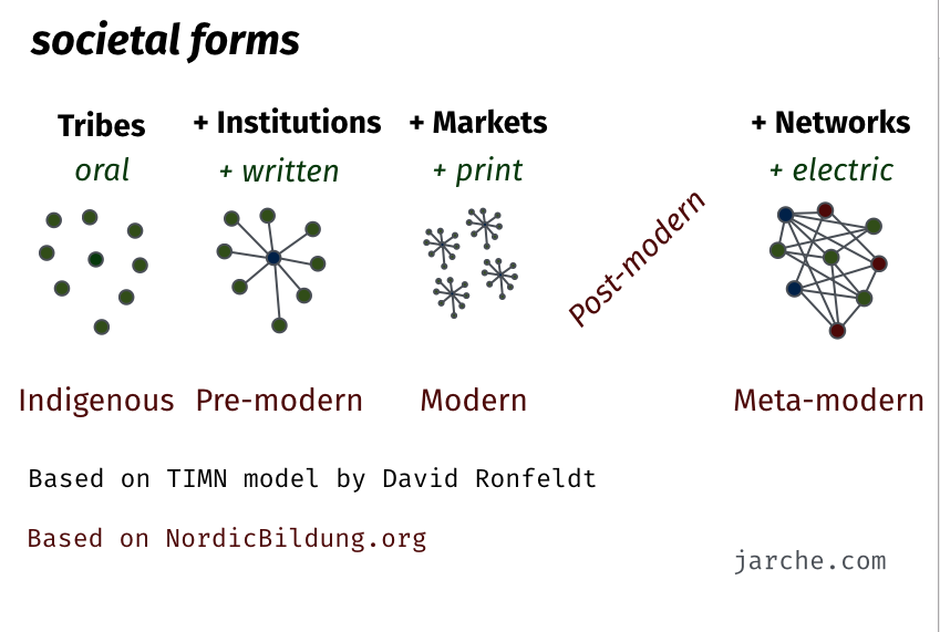 Strategic Doing — getting to metamodernity